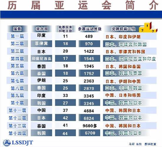 41年前的今天(1974年9月1日),中国首次组团参加