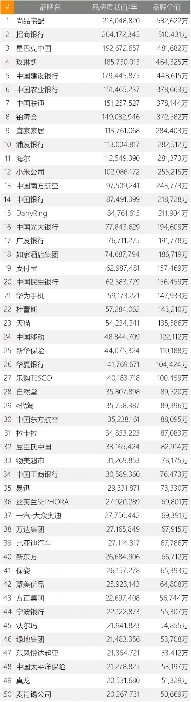 最新中国企业微信财富榜