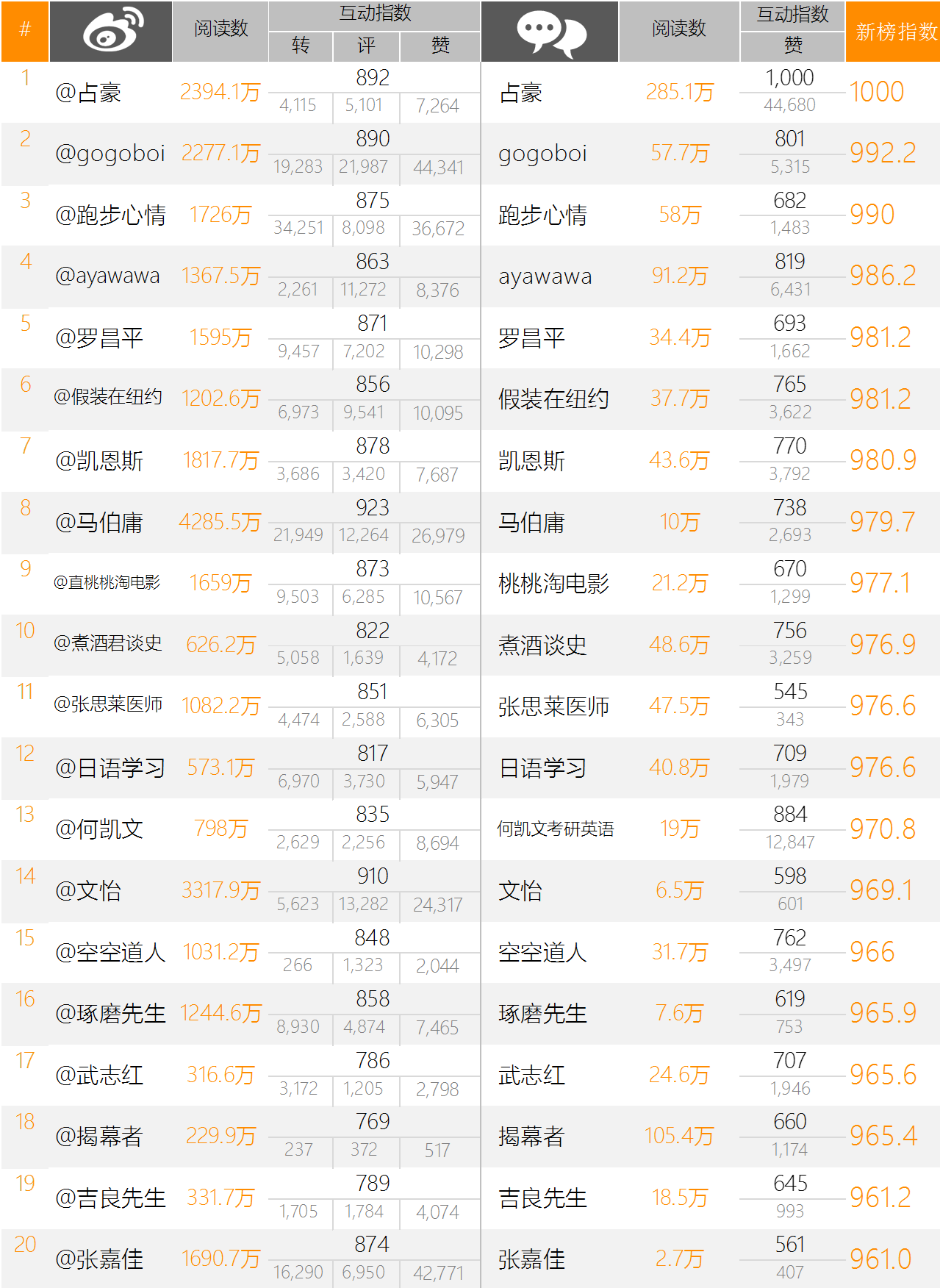 中国自媒体影响力排行榜——微信-微博