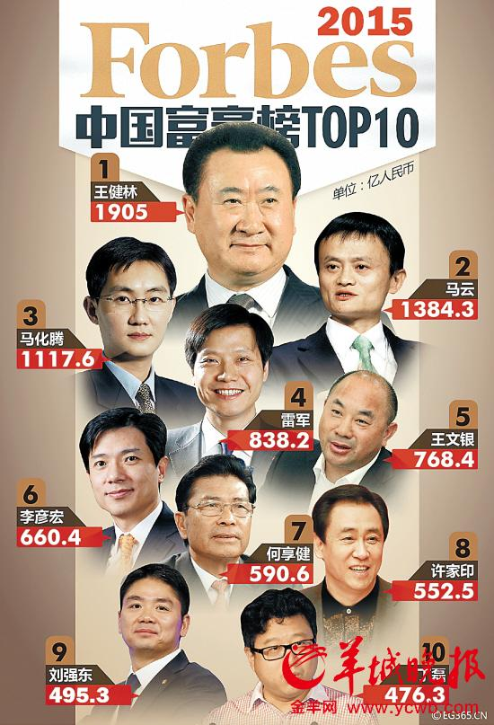 2015福布斯中国最新富豪榜top100名广东-占据%20
