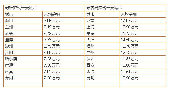 2015全国年薪排行榜-汇集城市-行业-工资排行