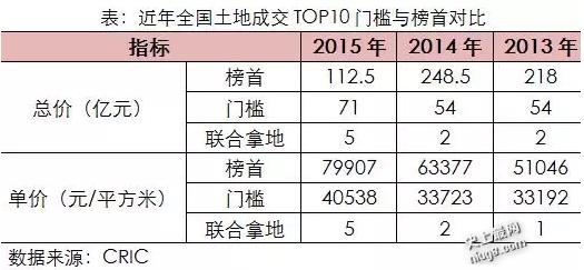 2015年中国十大一线城市楼盘地王情况