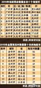 中国十大淘宝村分布在哪里?广州网店最多