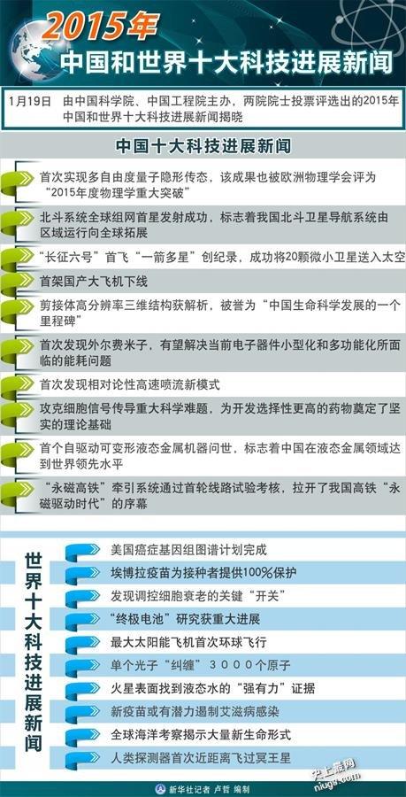 新鲜出炉2015年中国和世界十大科技最强新闻