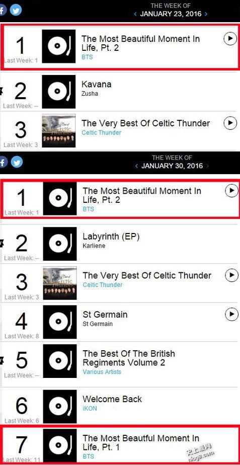 BTS 在 Billboard 世界专辑榜连续三周冠军