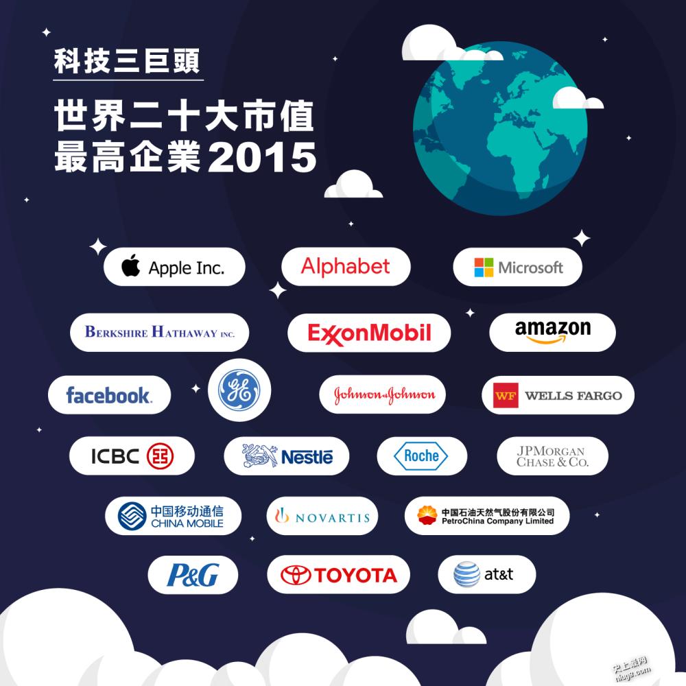 世界二十大市值最高企业是那些?