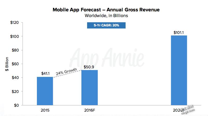 2015年移动应用市场最赚钱的是手机游戏