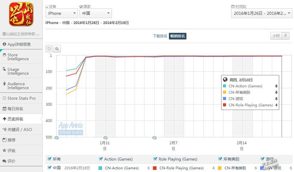 2016年春季iOS手机游戏最畅销排名