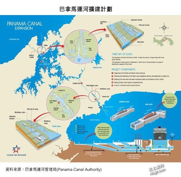 巴拿马运河:现代世界七大奇迹之一