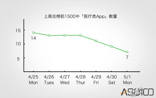 「魏则西」影响App Store 医疗类App排名