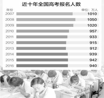 940万人参加史上最严高考2016