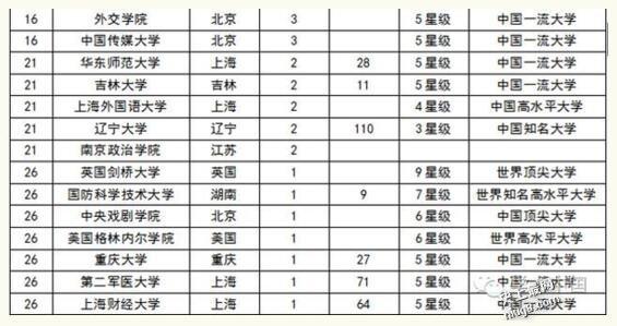 2016中国最牛高考学霸们都被那些名牌大学录取了?