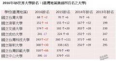 2016/2017年QS世界大学排名 中国有哪些名校进入?